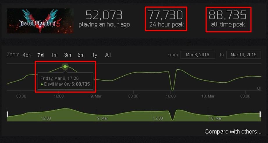 в игре dmc5 одновременно находилось 90 тысяч игроков в стиме