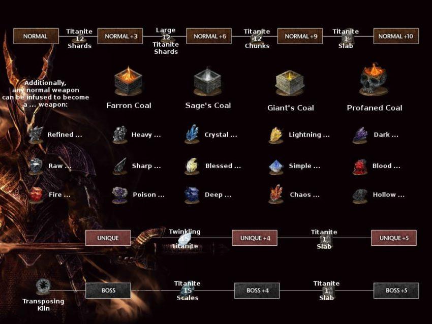 Выбор снаряжения Dark Souls 3